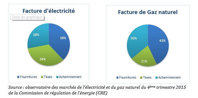 Deux graphiques sur des factures de gaz et d'électricité