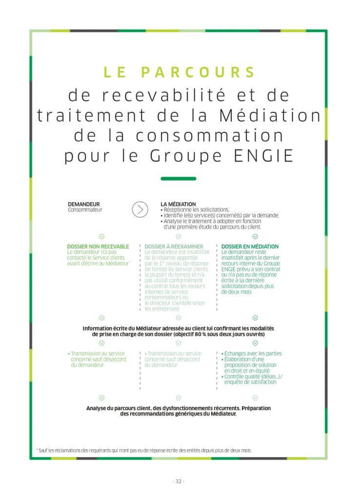 Le parcours de recevabilité et de traitement de la Médiation de la consommation pour le Groupe ENGIE