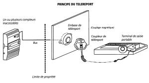 Schéma sur le principe du téléreport