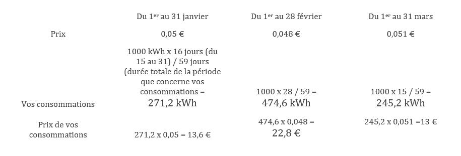 Tableau avec des lignes prix, vos consommations et prix de vos consommations