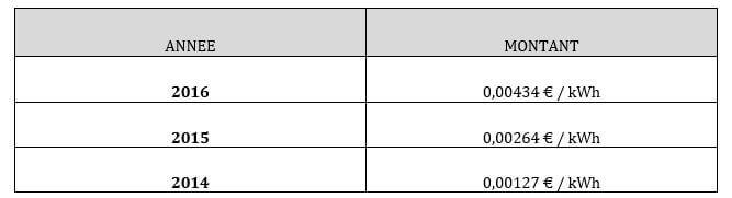 Tableau avec deux colonnes