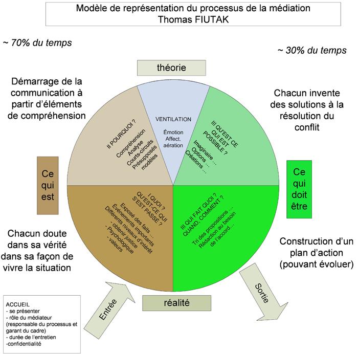 Modèle de représentation du processus de la médiation