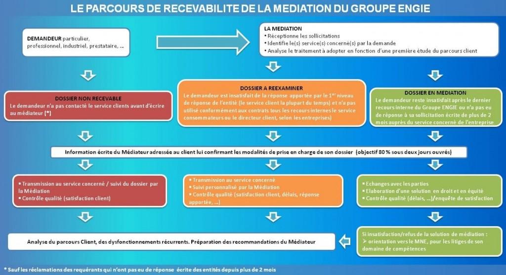 Eligibilite-Médiation-ENGIE-FR
