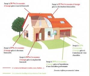 efficacite energetique du logement
